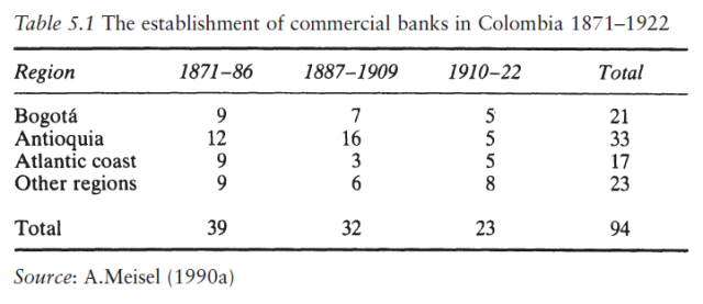 The Experience of Free Banking (Kevin Dowd 1992) Table 5.1