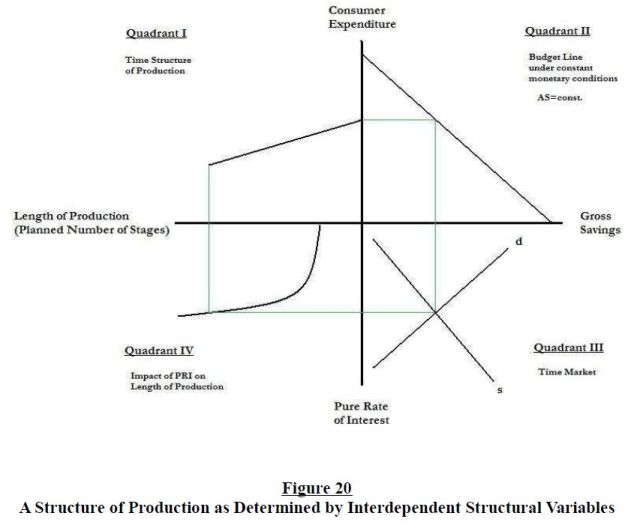 the-structure-of-production-reconsidered-figure-20