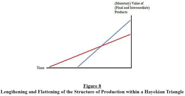 the-structure-of-production-reconsidered-figure-8