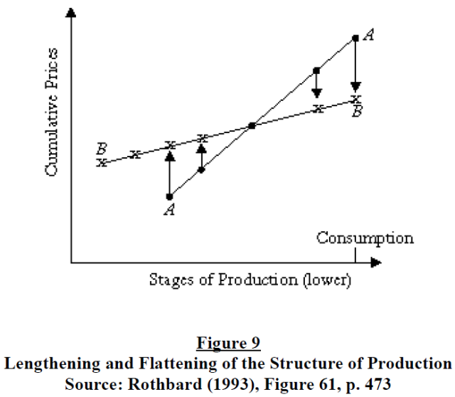 the-structure-of-production-reconsidered-figure-9
