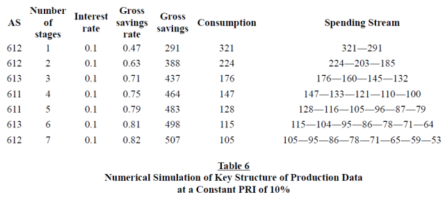 the-structure-of-production-reconsidered-table-6