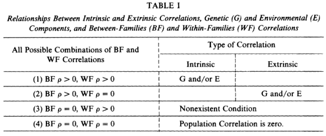Uses of Sibling Data in Educational and Psychological Research (Jensen 1980) table 1