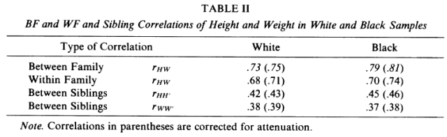 Uses of Sibling Data in Educational and Psychological Research (Jensen 1980) table 2
