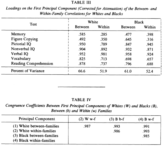 Uses of Sibling Data in Educational and Psychological Research (Jensen 1980) table 3-4