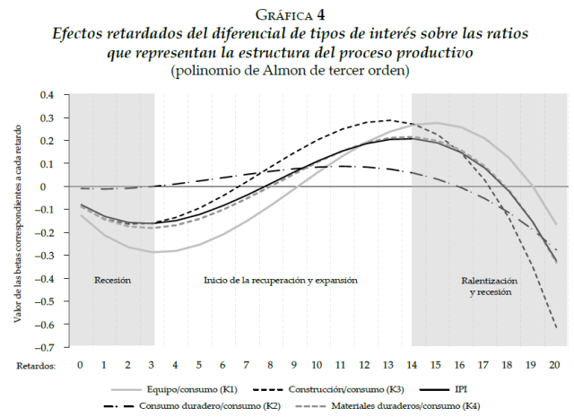 An Empirical Illustration of the Austrian Business Cycle Theory - The case of the United States, 1988-2010 (Grafica 4)