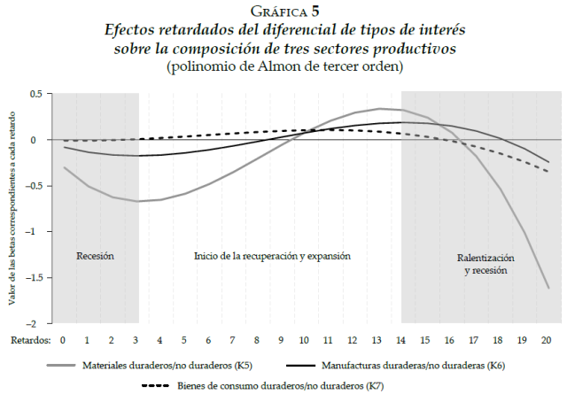 An Empirical Illustration of the Austrian Business Cycle Theory - The case of the United States, 1988-2010 (Grafica 5)