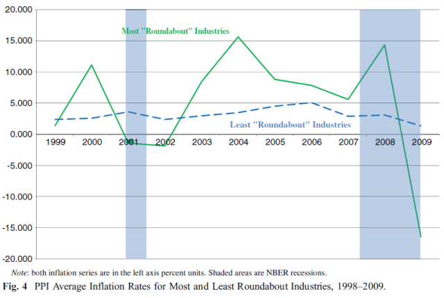 The time structure of production in the US, 2002-2009 (Young 2012) Figure 4
