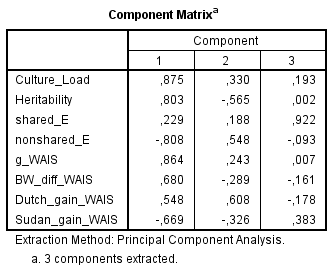 component-matrix-culture-h2-c2-e2-g-loadings-bw-gap-fe-gains-in-wais-spearman