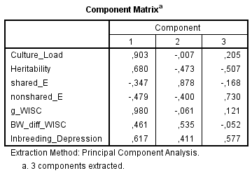 component-matrix-culture-h2-c2-e2-g-loadings-bw-gap-inbreeding-depression-in-wisc-spearman