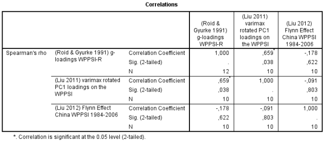 correlation-matrix-g-loadings-fe-gains-in-wppsi