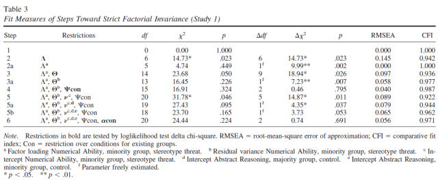 stereotype-threat-and-group-differences-in-test-performance-a-question-of-measurement-invariance-table-3