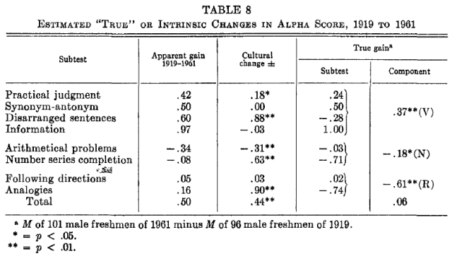 Age and mental abilities - a second adult follow-up (Owens 1966) Table 8