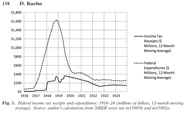 A note on America's 1920-21 depression as an argument for austerity (Kuehn 2012) Figure 1