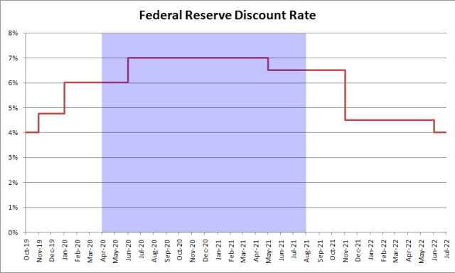 discount rates 1920 depression