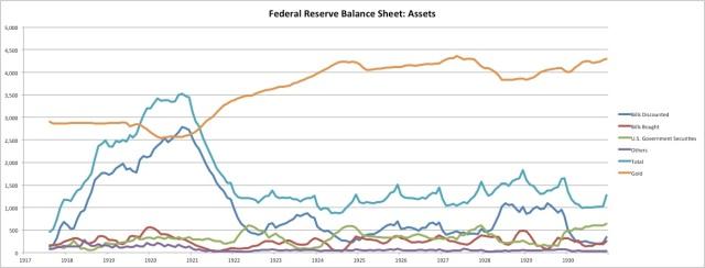 fed-1920s-assets