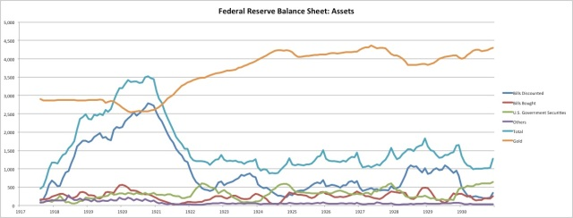 fed-1920s-assets