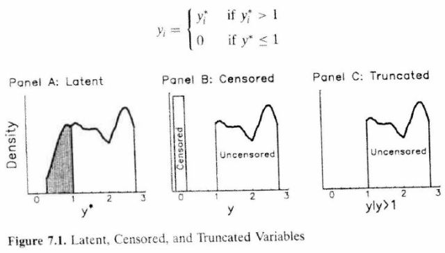 Regression Models for Categorical and Limited Dependent Variables (Long 1997) Figure 7.1