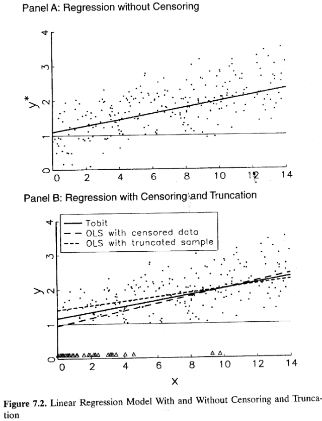 Regression Models for Categorical and Limited Dependent Variables (Long 1997) Figure 7.2