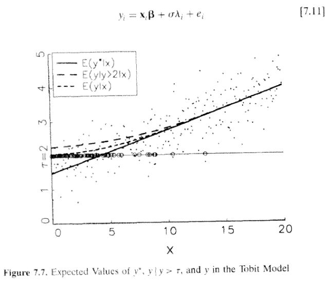 Regression Models for Categorical and Limited Dependent Variables (Long 1997) Figure 7.7