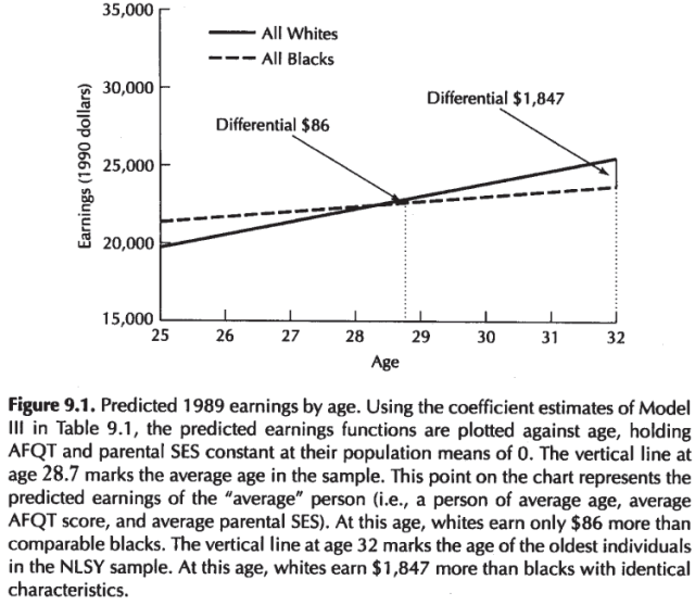 Intelligence, Genes, and Success - Scientists Respond to The Bell Curve (Devlin, Fienberg, Resnick, Roeder, 1997) Figure 9.1