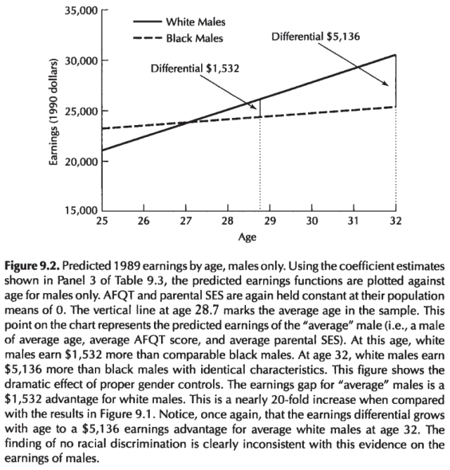 Intelligence, Genes, and Success - Scientists Respond to The Bell Curve (Devlin, Fienberg, Resnick, Roeder, 1997) Figure 9.2