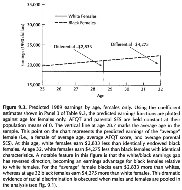Intelligence, Genes, and Success - Scientists Respond to The Bell Curve (Devlin, Fienberg, Resnick, Roeder, 1997) Figure 9.3