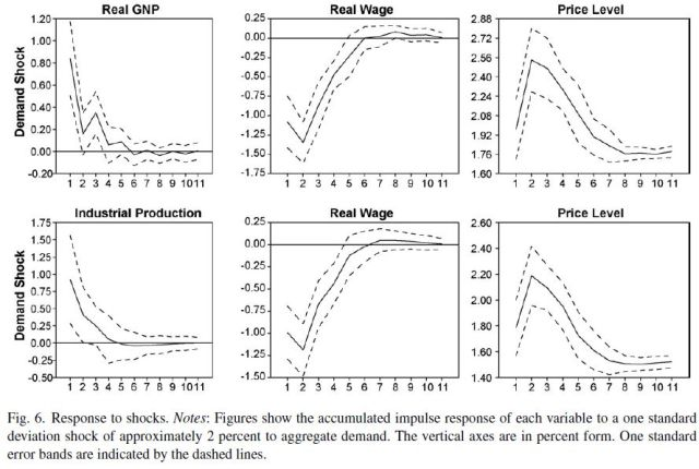 The postbellum deflation and its lessons for today (Beckworth 2007) Figure 6