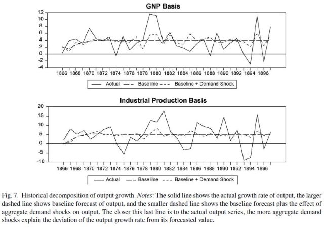 The postbellum deflation and its lessons for today (Beckworth 2007) Figure 7