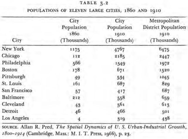 The Transformation of the American Economy, 1865-1914 - An Essay in Interpretation (Higgs 1971) Table 3.2