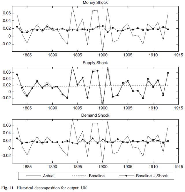 Deflation, Productivity Shocks and Gold - Evidence from the 1880-1914 Period (Bordo 2010) Figure 11