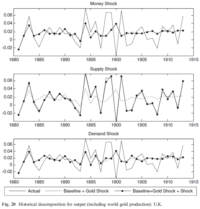 Deflation, Productivity Shocks and Gold - Evidence from the 1880-1914 Period (Bordo 2010) Figure 20