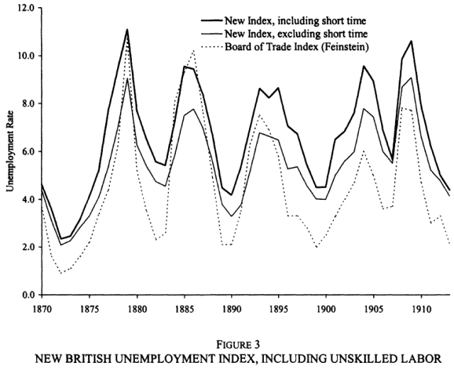 New Estimates of British Unemployment, 1870-1913 (Boyer & Hatton, 2002) Figure 3