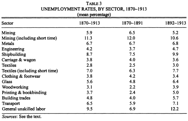 New Estimates of British Unemployment, 1870-1913 (Boyer & Hatton, 2002) Table 3