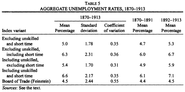 New Estimates of British Unemployment, 1870-1913 (Boyer & Hatton, 2002) Table 5