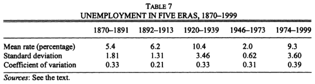 New Estimates of British Unemployment, 1870-1913 (Boyer & Hatton, 2002) Table 7