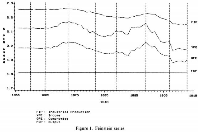 The Climacteric in Late Victorian Britain and France - A Reappraisal of the Evidence (Crafts 1989) Figure 1