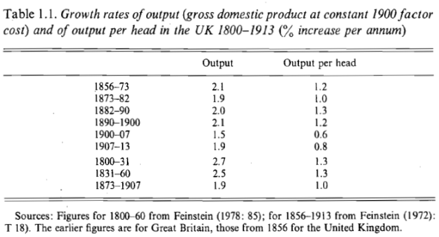 The Economic History of Britain since 1700 - Volume 2 - 1860 to the 1970's (Floud, McCloskey, 1981) Table 1.1
