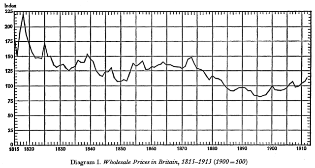 The Myth of the Great Depression, 1873-1896 (Saul, [1969] 1972) Diagram I