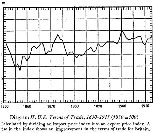 The Myth of the Great Depression, 1873-1896 (Saul, [1969] 1972) Diagram II