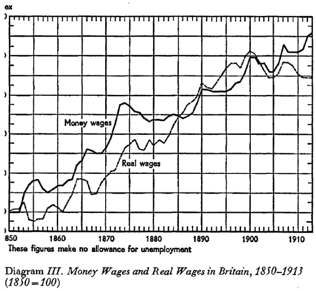 The Myth of the Great Depression, 1873-1896 (Saul, [1969] 1972) Diagram III
