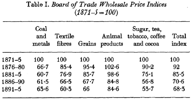 The Myth of the Great Depression, 1873-1896 (Saul, [1969] 1972) Table I