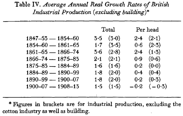 The Myth of the Great Depression, 1873-1896 (Saul, [1969] 1972) Table IV