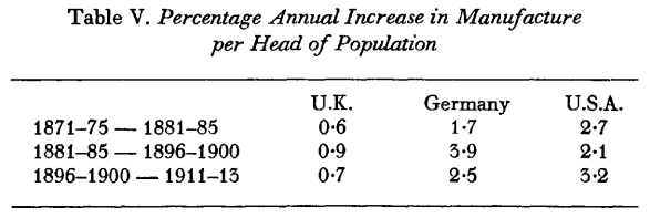 The Myth of the Great Depression, 1873-1896 (Saul, [1969] 1972) Table V