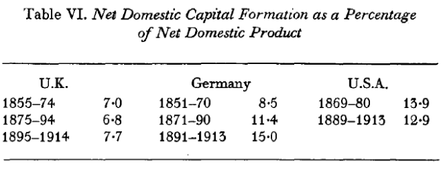 The Myth of the Great Depression, 1873-1896 (Saul, [1969] 1972) Table VI