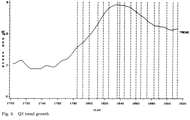Trends and Cycles in British Industrial Production, 1700-1913 (Crafts 1989) Figure 4