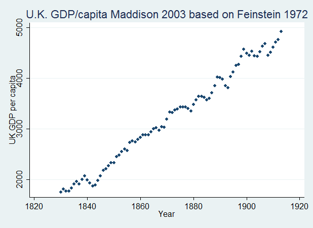 U.K. GDP per capita Maddison 2003 based on Feinstein 1972