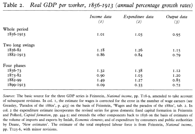 What Really Happened to Real Wages - Trends in Wages, Prices, and Productivity in the United Kingdom, 1880-1913 (Feinstein 1990) Table 2