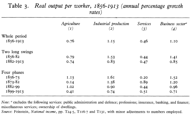 What Really Happened to Real Wages - Trends in Wages, Prices, and Productivity in the United Kingdom, 1880-1913 (Feinstein 1990) Table 3