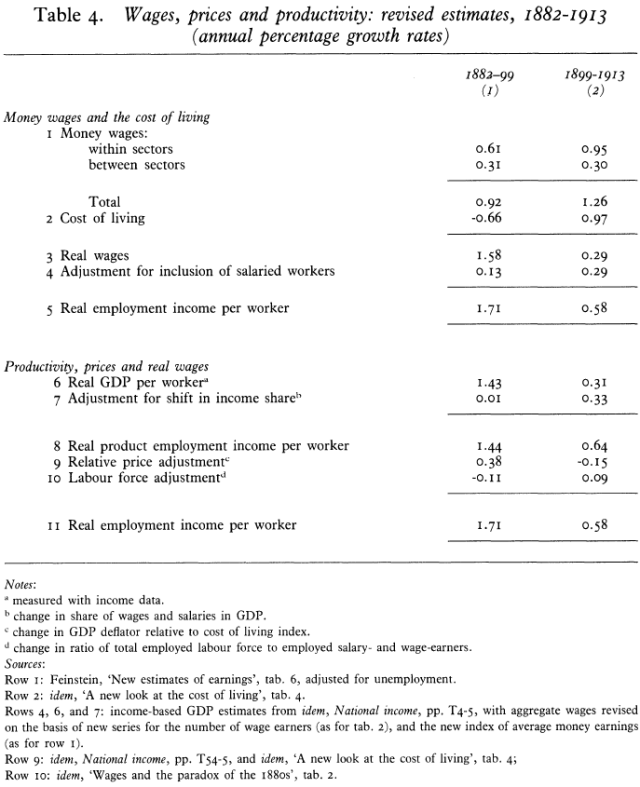 What Really Happened to Real Wages - Trends in Wages, Prices, and Productivity in the United Kingdom, 1880-1913 (Feinstein 1990) Table 4