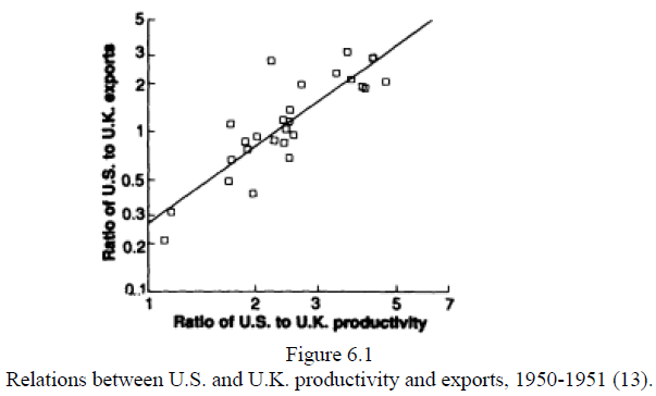 Pop Internationalism (Krugman 1996) Figure 6.1